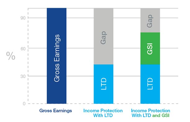 Illustration of GSI replacing income gap